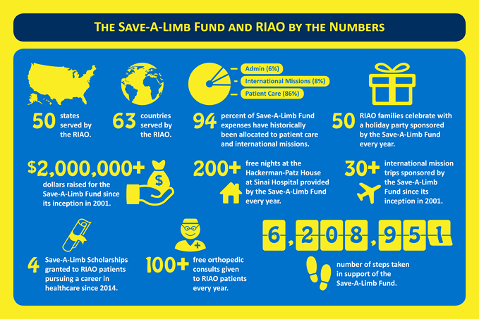 Save-A-Limb Fund infographic showing how funds are used to help patients of the Rubin Institute for Advanced Orthopedics