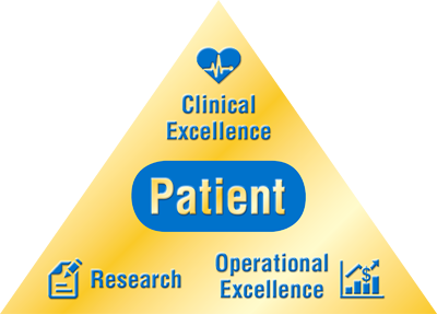 Pyramid graphic illustrating the mission of the Rubin Institute for Advanced Orthopedics: patient-focused care through clinical excellence, operational excellence, and research.